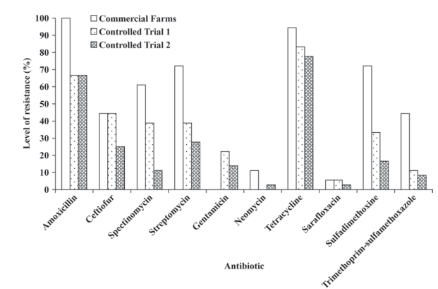 Veterinary pharmaceuticals and antibiotic resistance of Escherichia coli isolates in poultry litter from commercial farms and controlled feeding trials