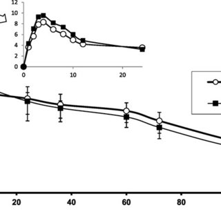 Bioequivalence Study of Two Long-Acting Formulations of Oxytetracycline Following Intramuscular Administration in Bovines