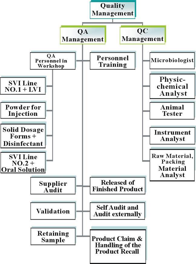 गुणवत्ता नियंत्रण चार्ट